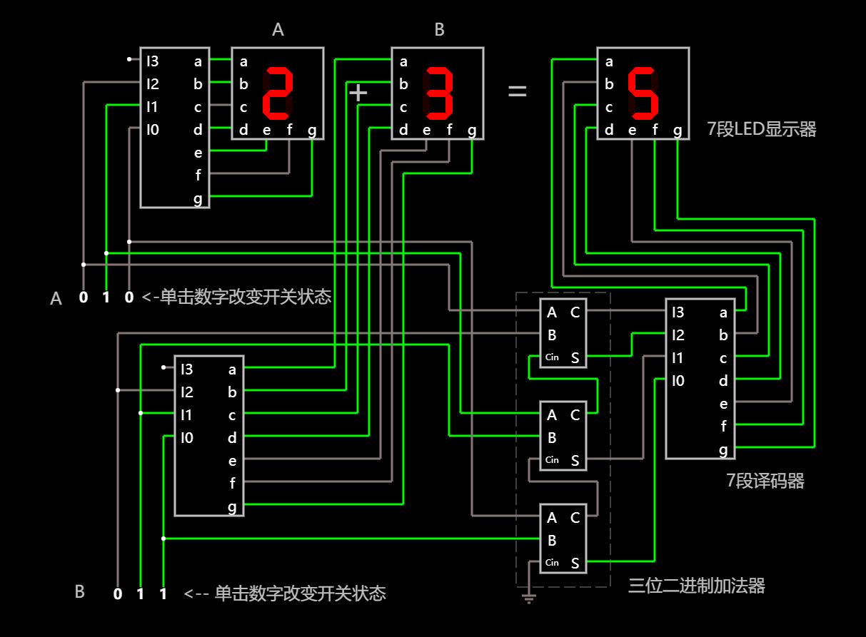 在线可互动操作的三位(3 bit)二进制加法虚拟电路示例图
